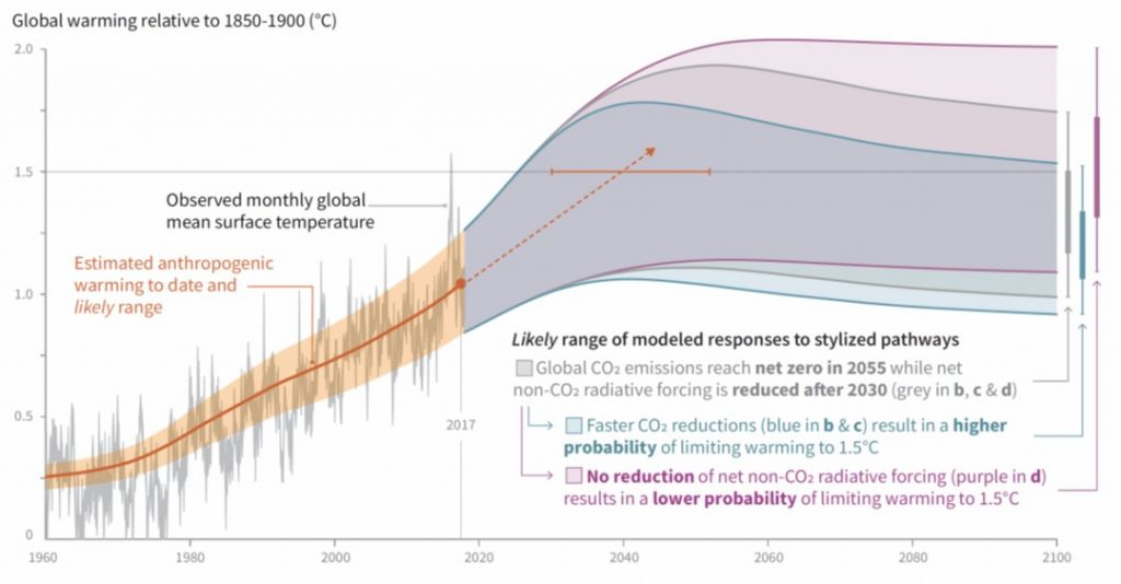 Climate Change: The most important chart in the world